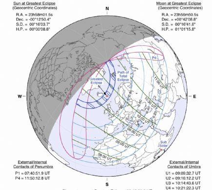 Auroras Boreales y Eclipse Total de Sol